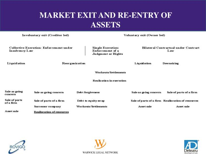 MARKET EXIT AND RE-ENTRY OF ASSETS