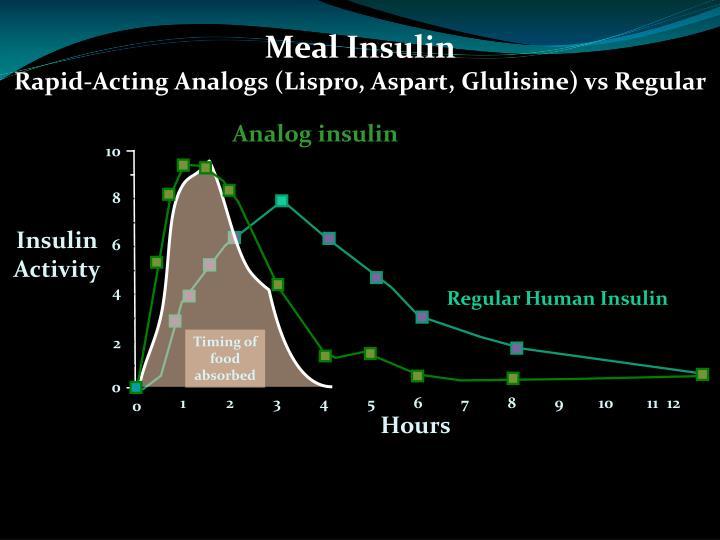 Meal Insulin