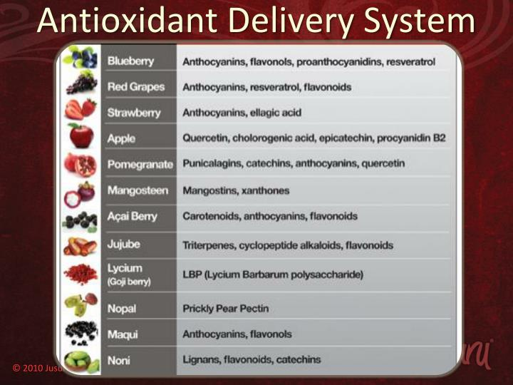 Antioxidant Delivery System
