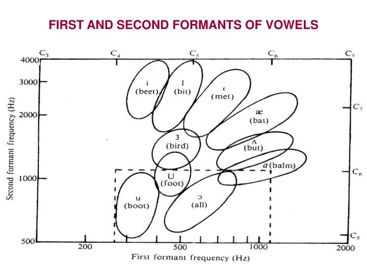 First and second formants of vowels