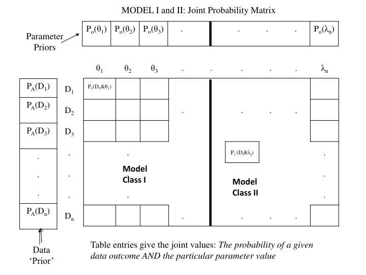 MODEL I and II: Joint Probability Matrix