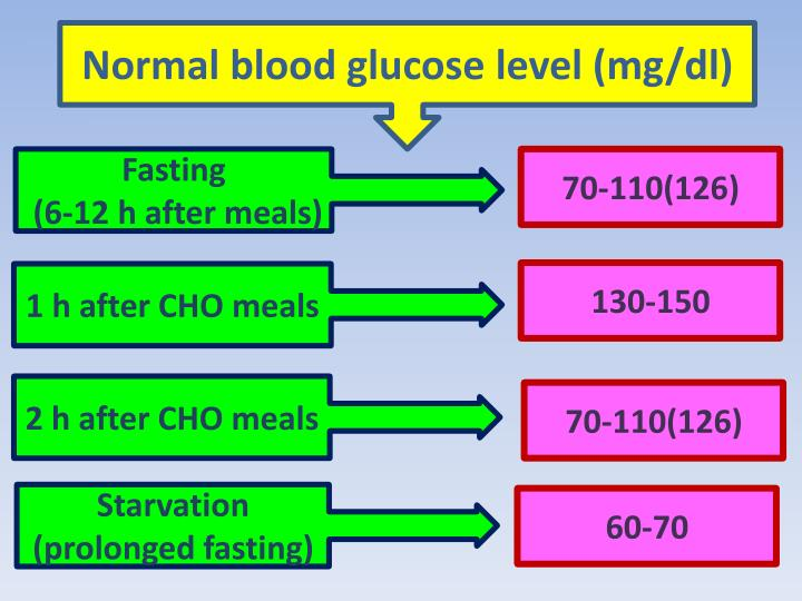Normal blood glucose level (mg/dl)