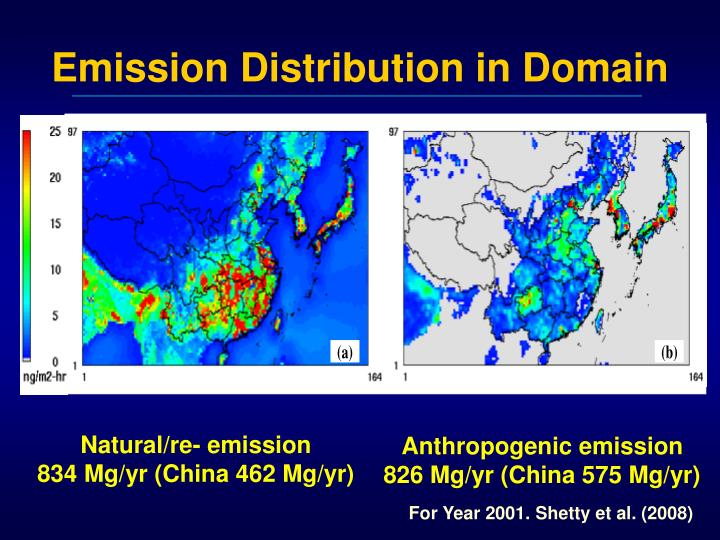 Emission Distribution in Domain