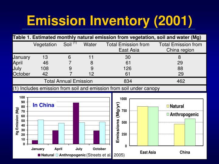 Emission Inventory (2001)