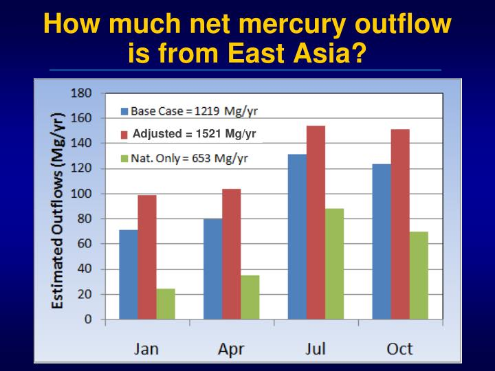 How much net mercury outflow is from East Asia?