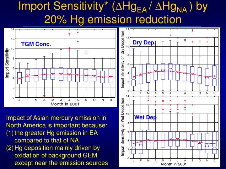 Import Sensitivity* (