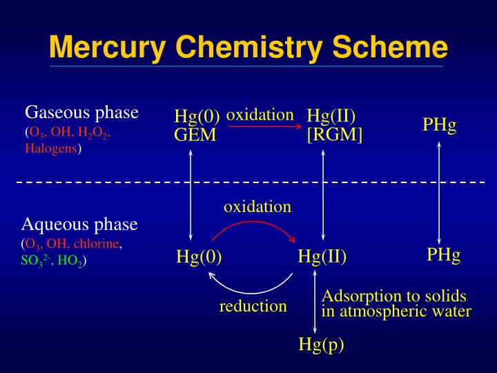 Mercury Chemistry Scheme
