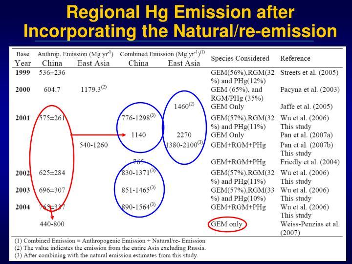 Regional Hg Emission after Incorporating the Natural/re-emission