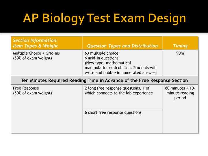 AP Biology Test Exam Design