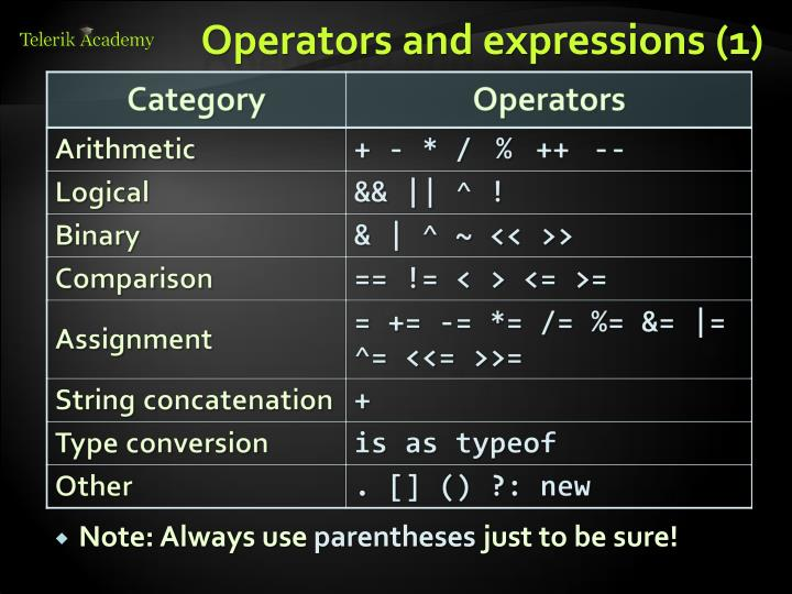Operators and expressions (1)