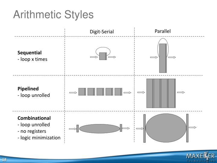 Arithmetic Styles