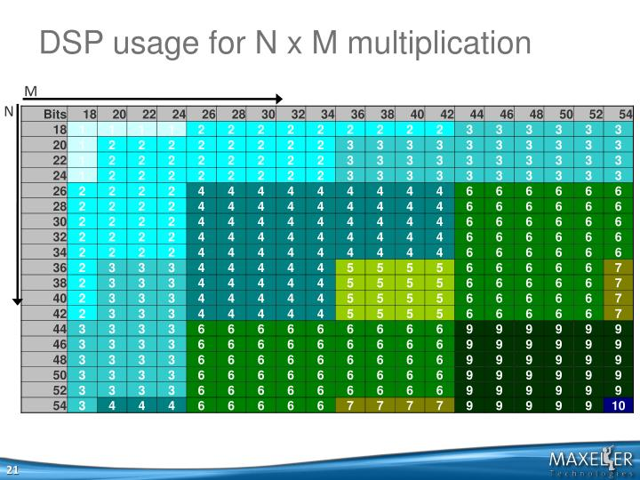 DSP usage for N x M multiplication