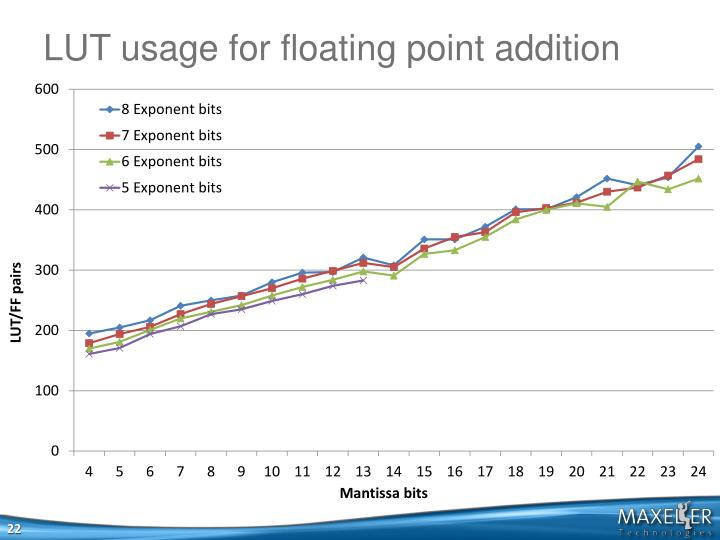 LUT usage for floating point addition