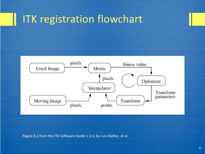 ITK registration flowchart
