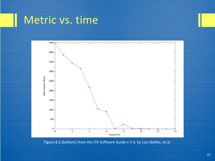 Metric vs. time