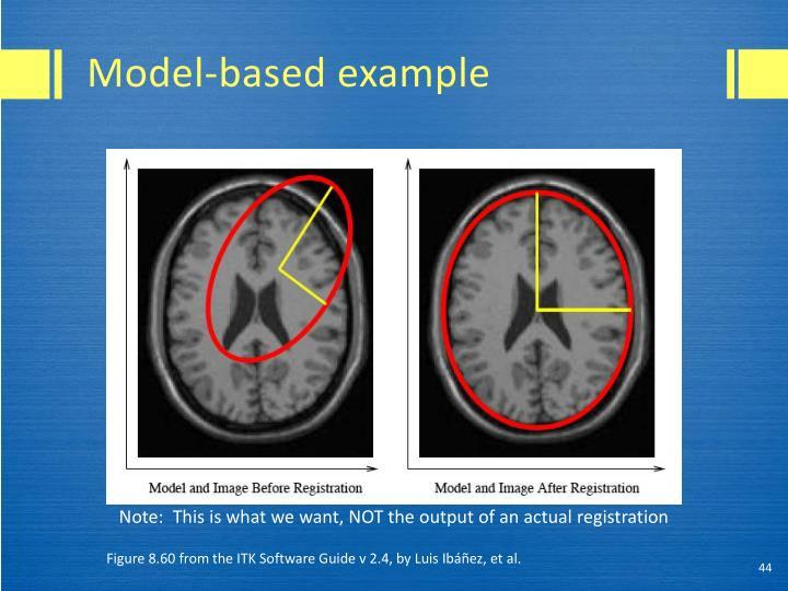 Model-based example