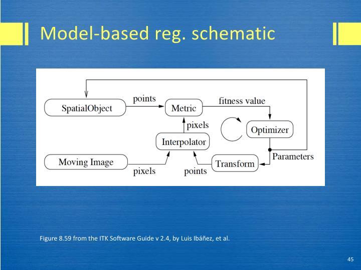 Model-based reg. schematic