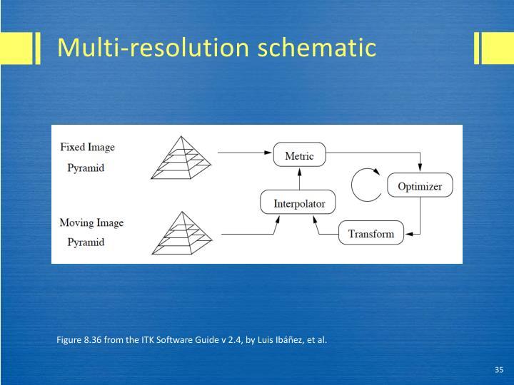 Multi-resolution schematic