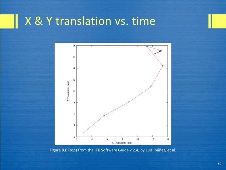 X & Y translation vs. time