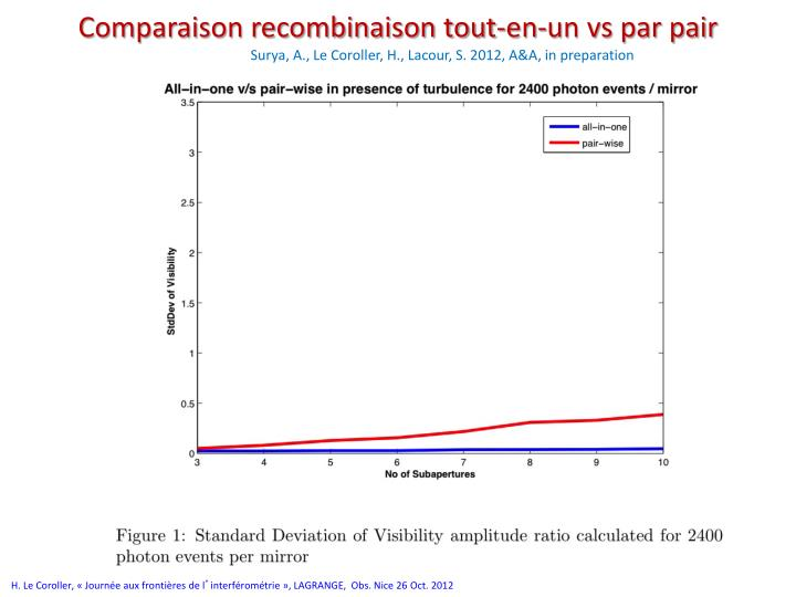 Comparaison recombinaison tout-en-un vs par pair