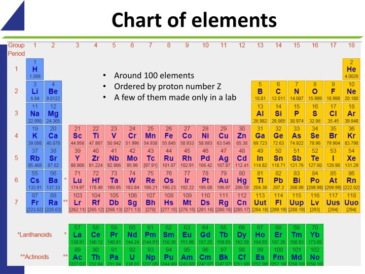 Chart of elements