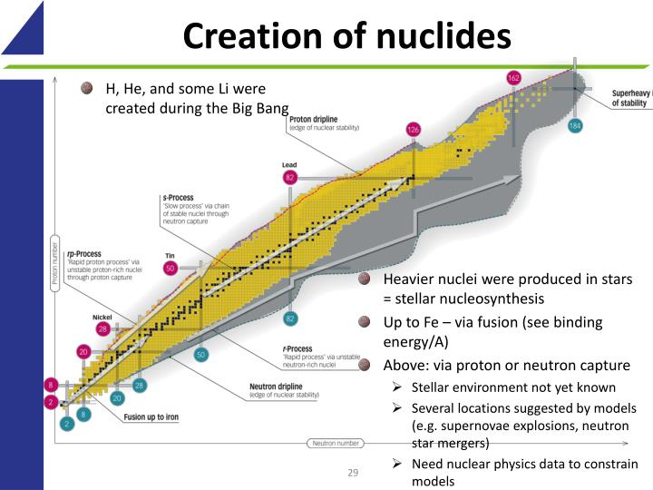 Creation of nuclides