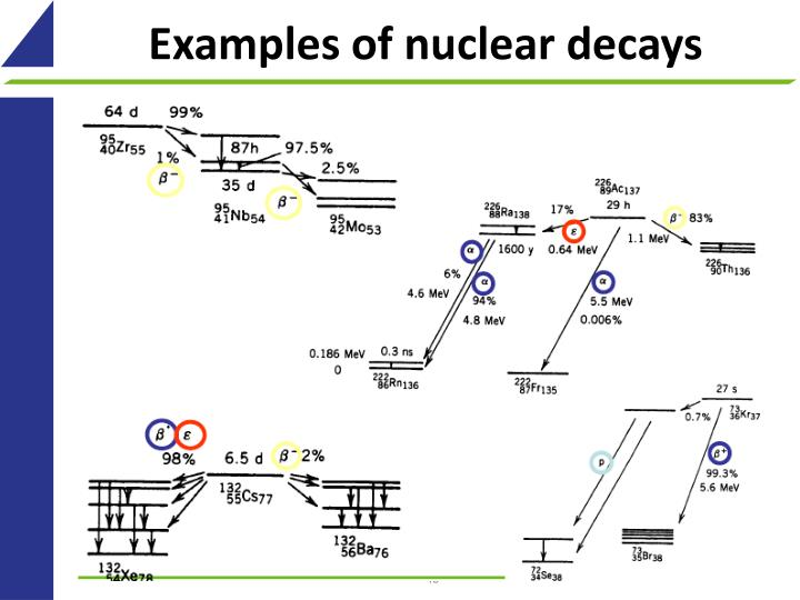 Examples of nuclear decays