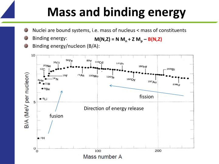 Mass and binding energy