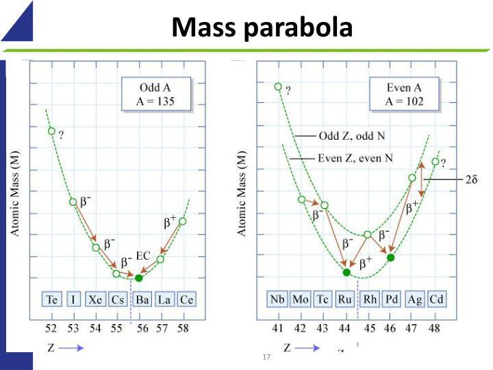 Mass parabola