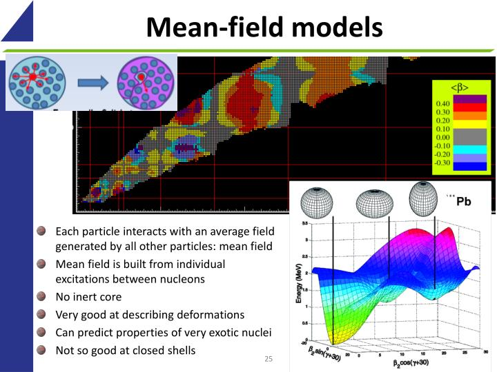 Mean-field models