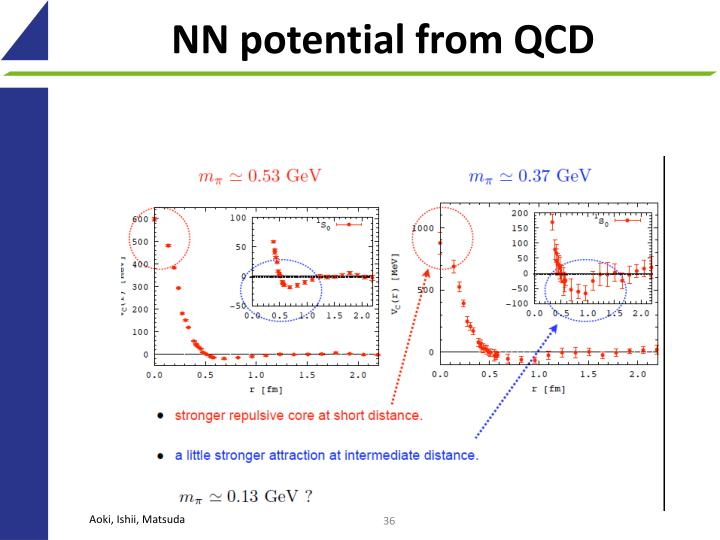 NN potential from QCD