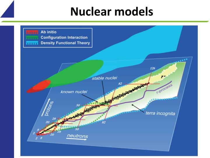 Nuclear models