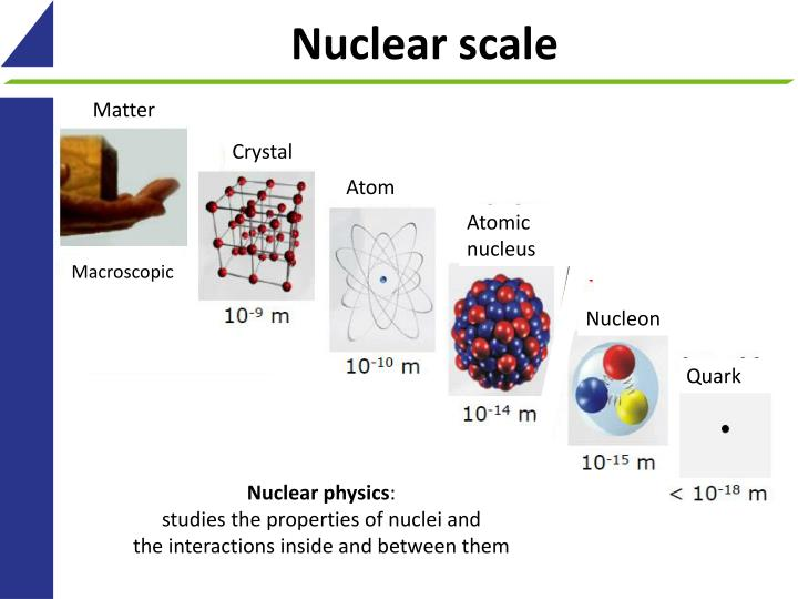 Nuclear scale