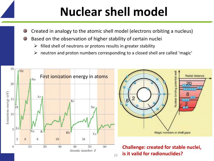 Nuclear shell model