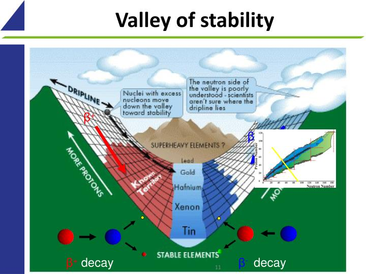 Valley of stability