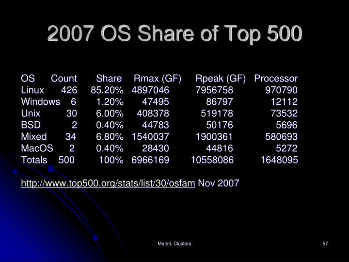 2007 OS Share of Top 500