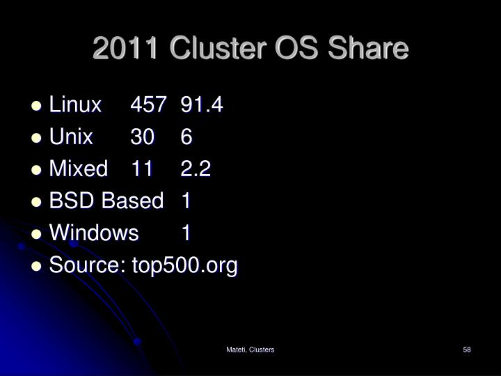 2011 Cluster OS Share