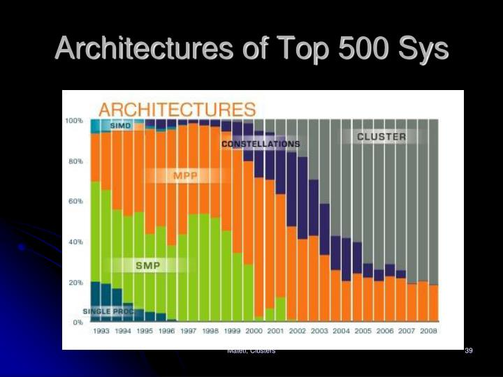 Architectures of Top 500 Sys