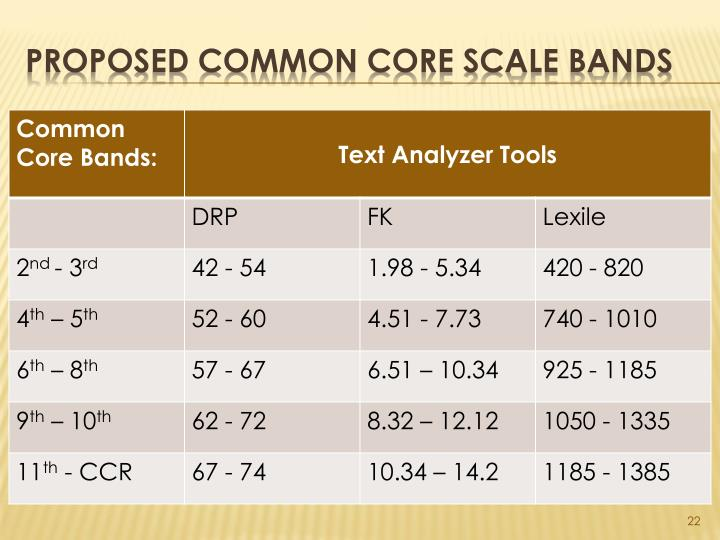 Proposed Common Core Scale Bands