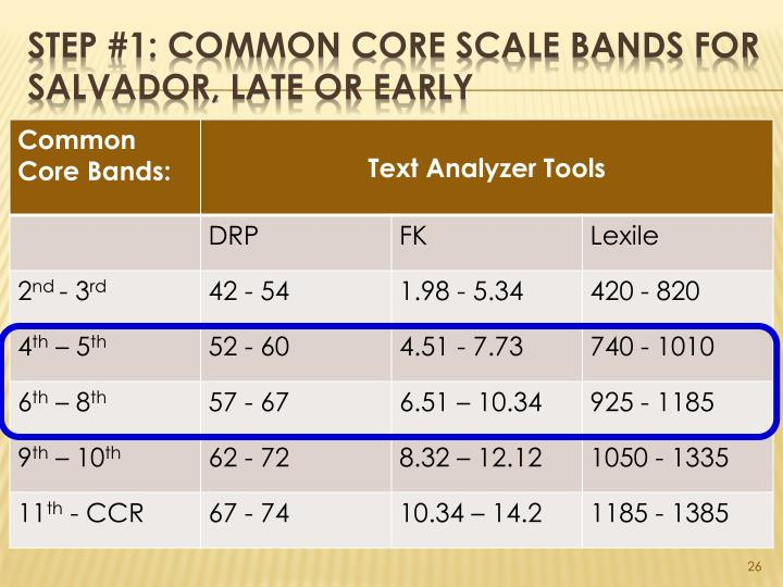 Step #1: Common Core Scale Bands For Salvador, Late or Early
