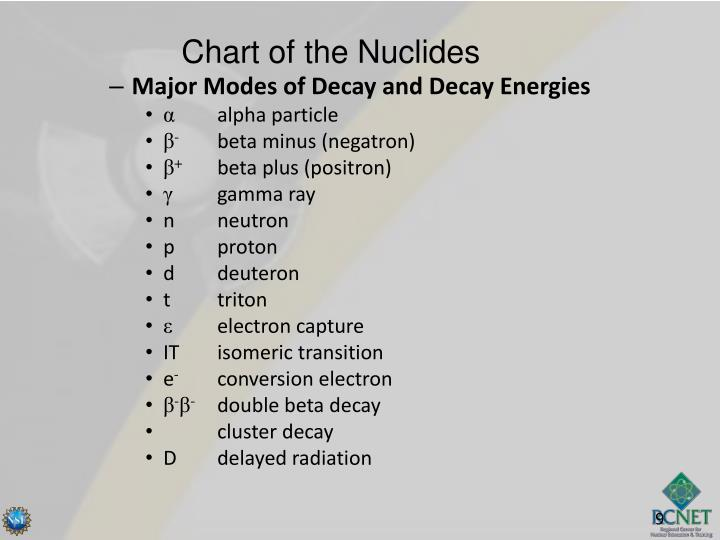Chart of the Nuclides