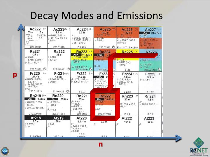 Decay Modes and Emissions