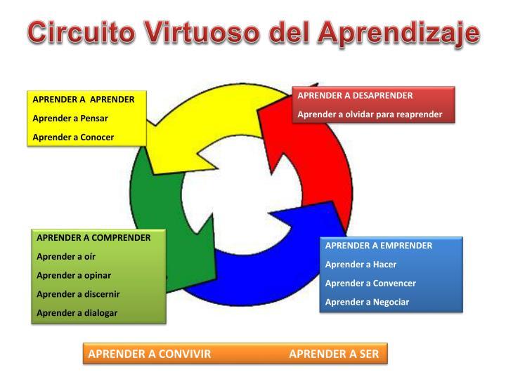 Circuito Virtuoso del Aprendizaje