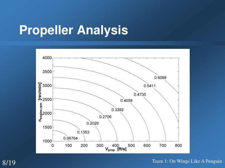 Propeller Analysis
