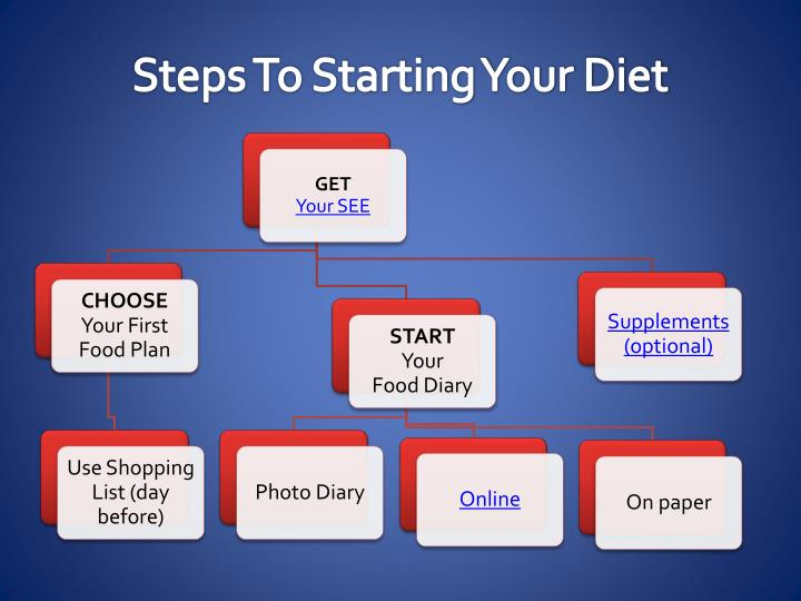 Steps To Starting Your Diet
