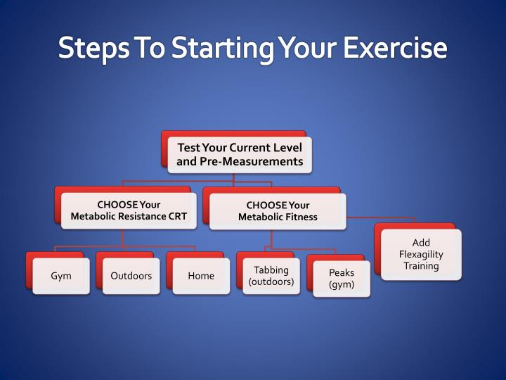 Steps To Starting Your