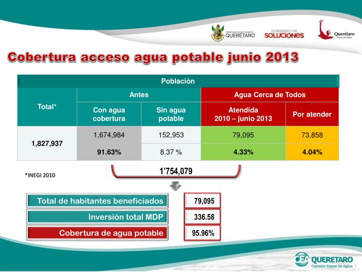 Cobertura acceso agua potable junio 2013