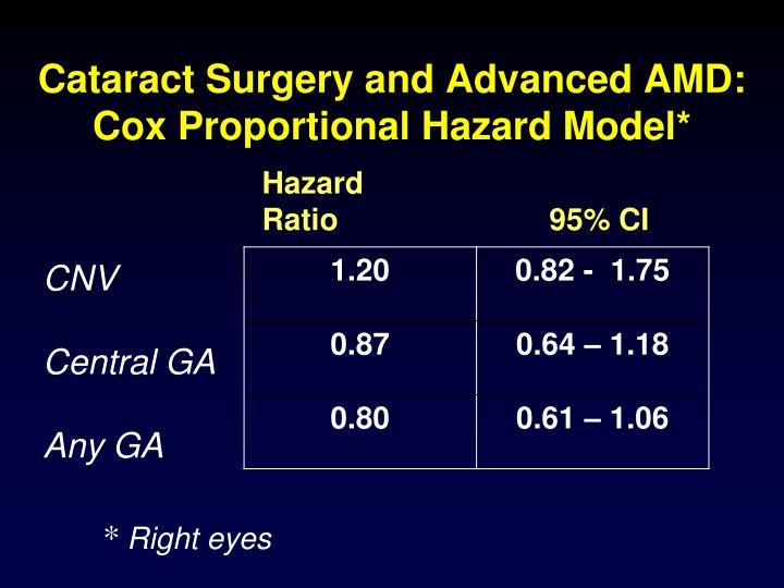 Cataract Surgery and Advanced AMD: Cox Proportional Hazard Model*