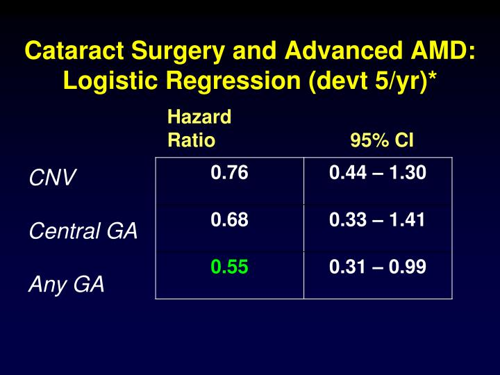 Cataract Surgery and Advanced AMD: Logistic Regression (devt 5/yr)*