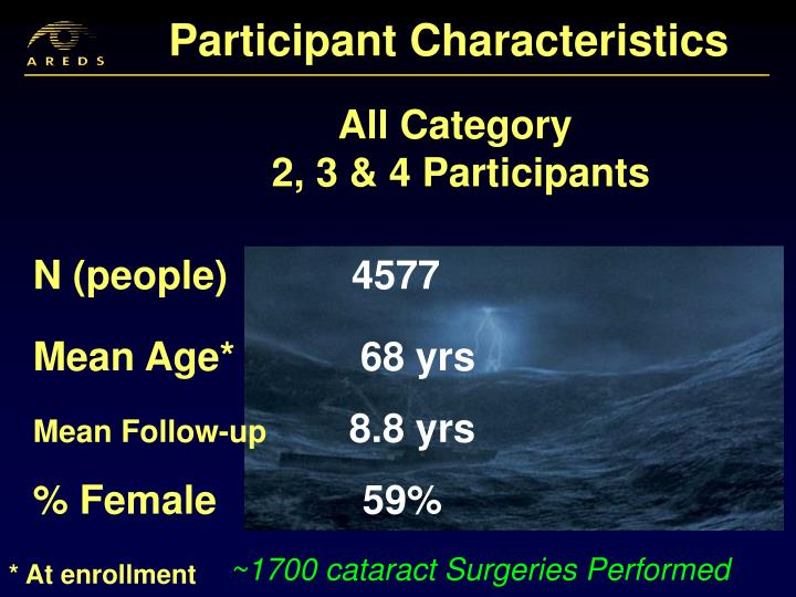 Participant Characteristics